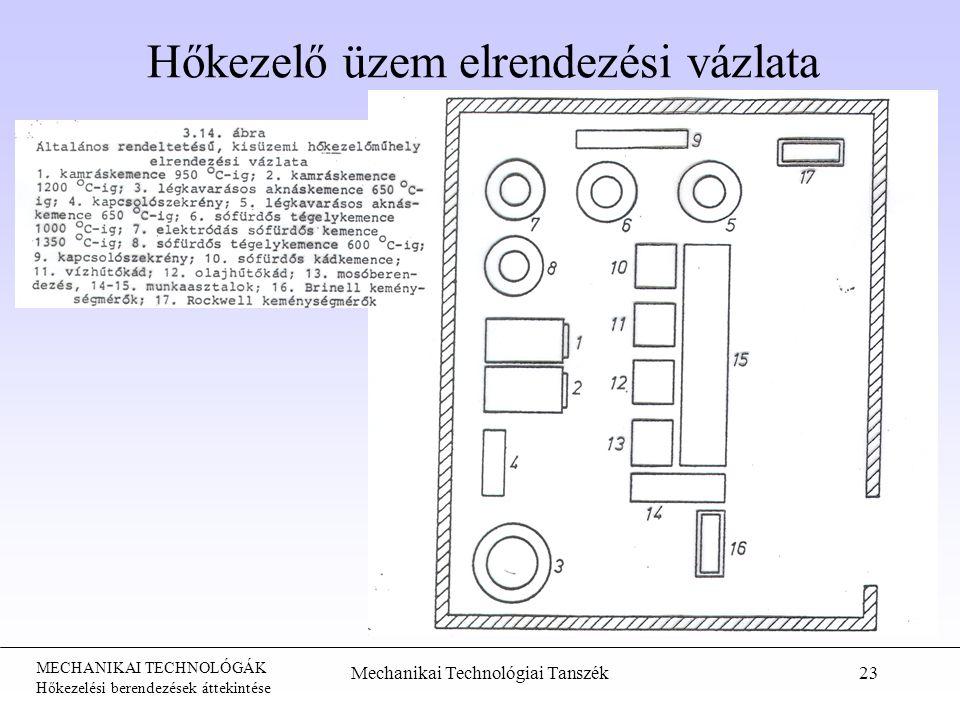 MECHANIKAI TECHNOLÓGÁK Hőkezelési berendezések áttekintése Hőkezelő üzem elrendezési vázlata Mechanikai Technológiai Tanszék23