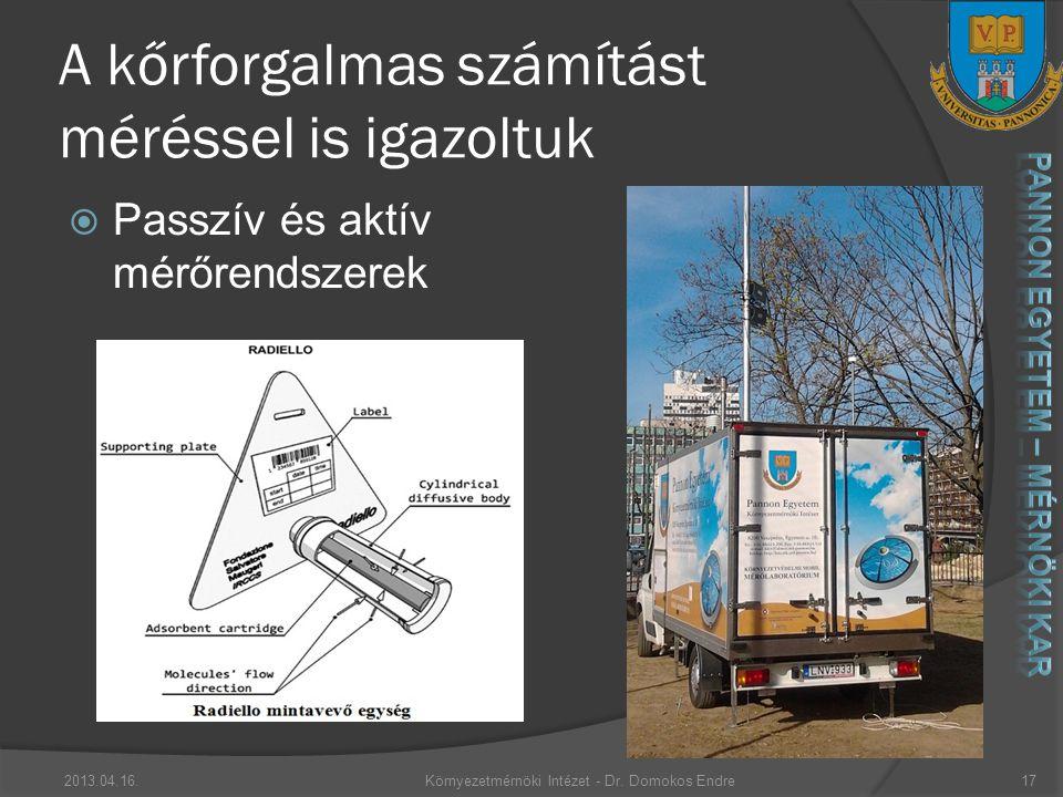 A kőrforgalmas számítást méréssel is igazoltuk 2013.04.16.Környezetmérnöki Intézet - Dr.