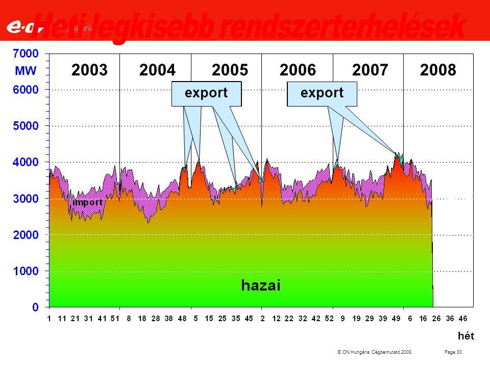 E.ON Hungária Cégbemutató 2008Page 30 hét MW export 2003 2004 2005 2006 2007 2008 export