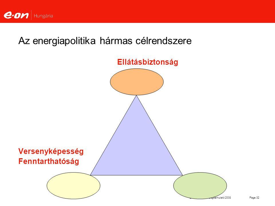 E.ON Hungária Cégbemutató 2008Page 32 Az energiapolitika hármas célrendszere Ellátásbiztonság Versenyképesség Fenntarthatóság