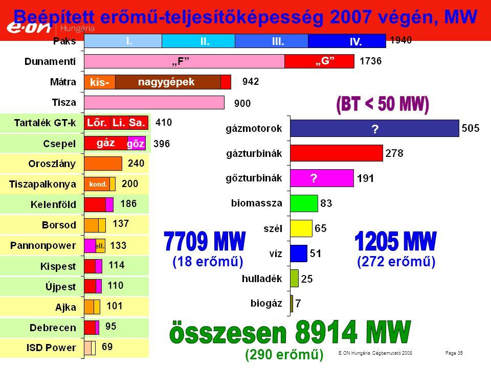 """E.ON Hungária Cégbemutató 2008Page 35 240 200 186 137 133 114 110 101 95 69 396 410 900 942 1736 1940 """"G"""" """"F"""" kis- nagygépek I. II.III. IV. Lőr.Li. Sa"""