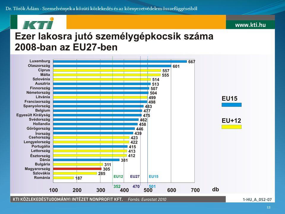 12 Dr. Török Ádám - Szemelvények a közúti közlekedés és az környezetvédelem összefüggéseiből