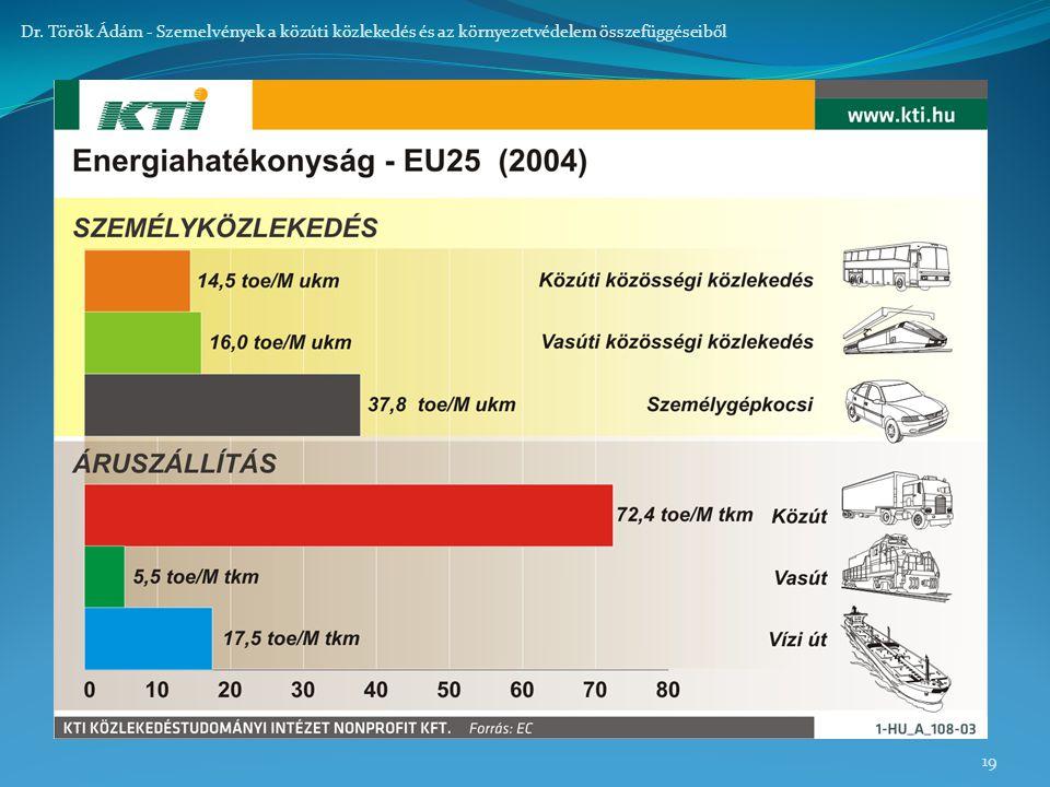 19 Dr. Török Ádám - Szemelvények a közúti közlekedés és az környezetvédelem összefüggéseiből