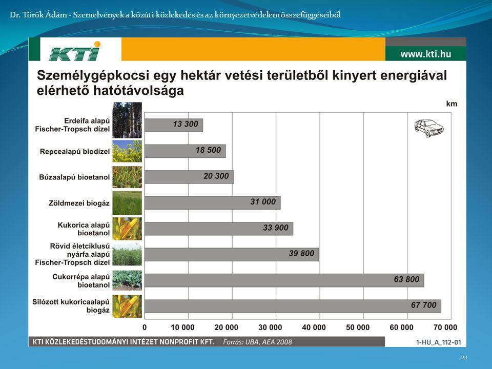 21 Dr. Török Ádám - Szemelvények a közúti közlekedés és az környezetvédelem összefüggéseiből