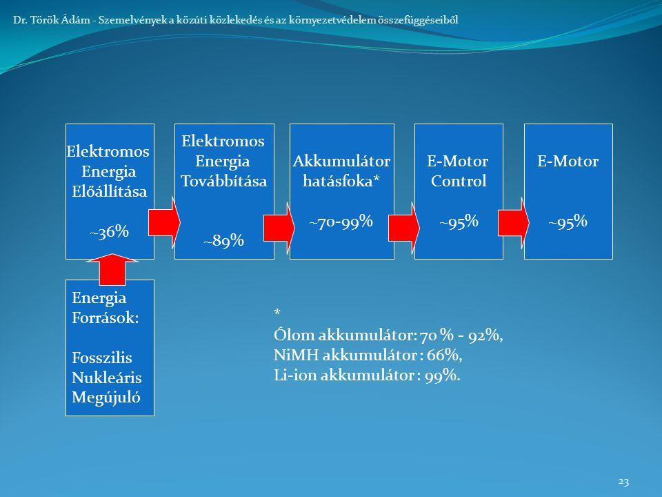 23 Dr. Török Ádám - Szemelvények a közúti közlekedés és az környezetvédelem összefüggéseiből Energia Források: Fosszilis Nukleáris Megújuló Elektromos