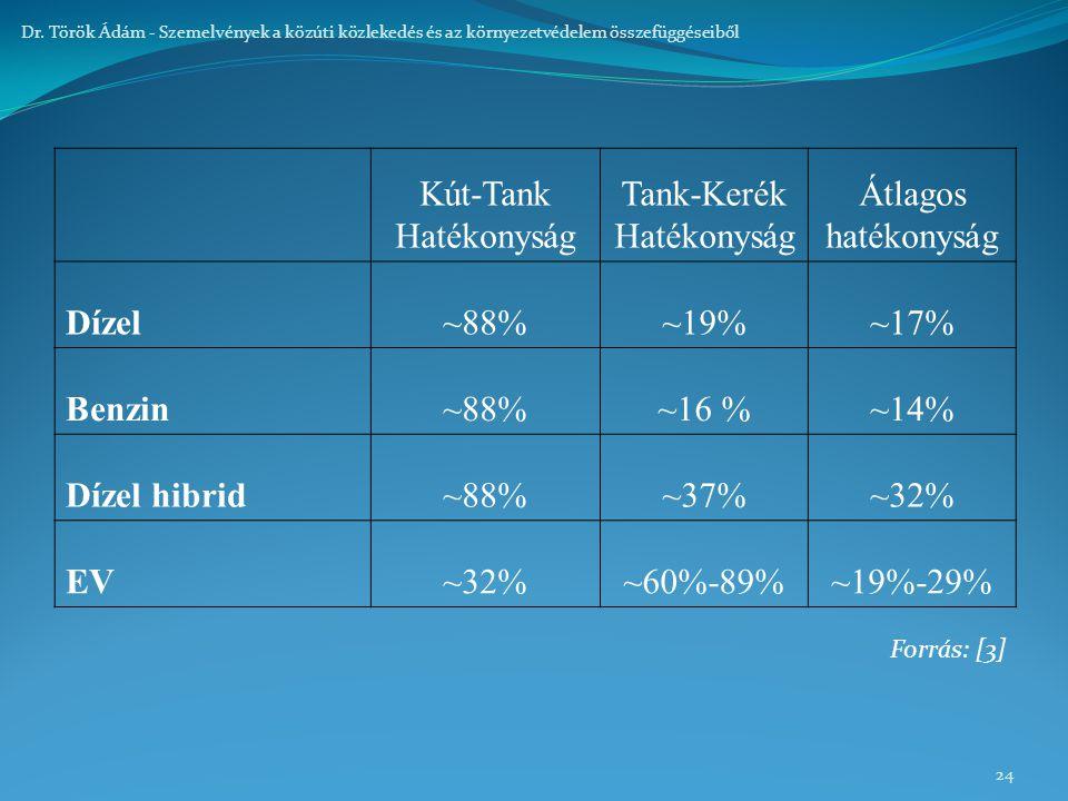 24 Dr. Török Ádám - Szemelvények a közúti közlekedés és az környezetvédelem összefüggéseiből Kút-Tank Hatékonyság Tank-Kerék Hatékonyság Átlagos haték