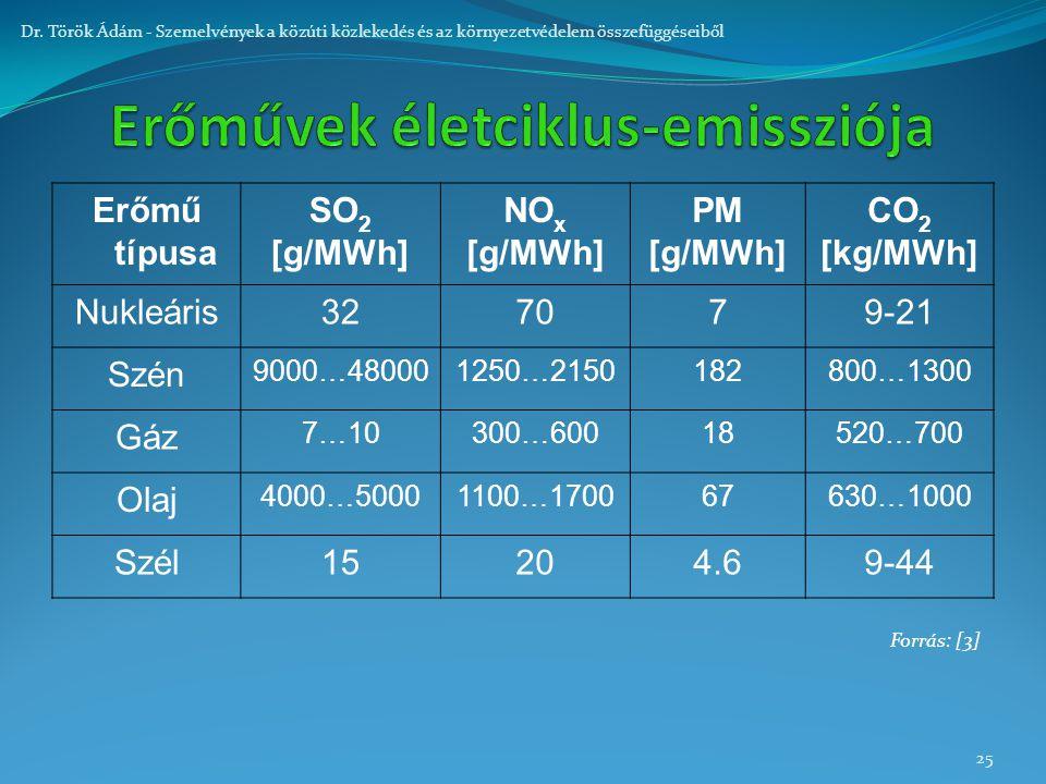25 Dr. Török Ádám - Szemelvények a közúti közlekedés és az környezetvédelem összefüggéseiből Erőmű típusa SO 2 [g/MWh] NO x [g/MWh] PM [g/MWh] CO 2 [k