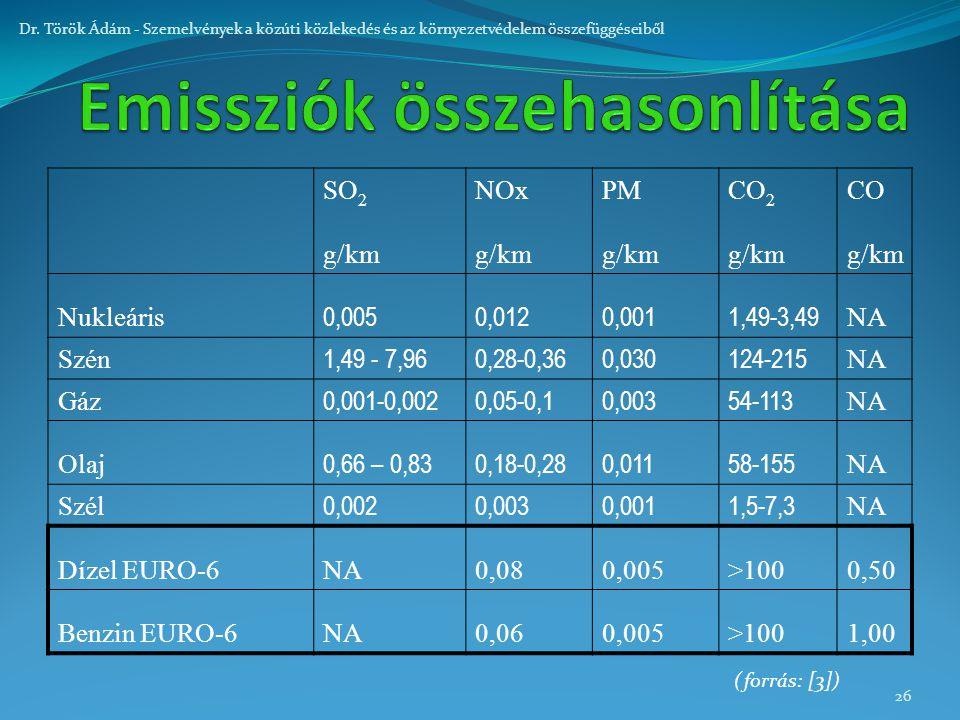 26 Dr. Török Ádám - Szemelvények a közúti közlekedés és az környezetvédelem összefüggéseiből SO 2 NOxPMCO 2 CO g/km Nukleáris 0,0050,0120,0011,49-3,49