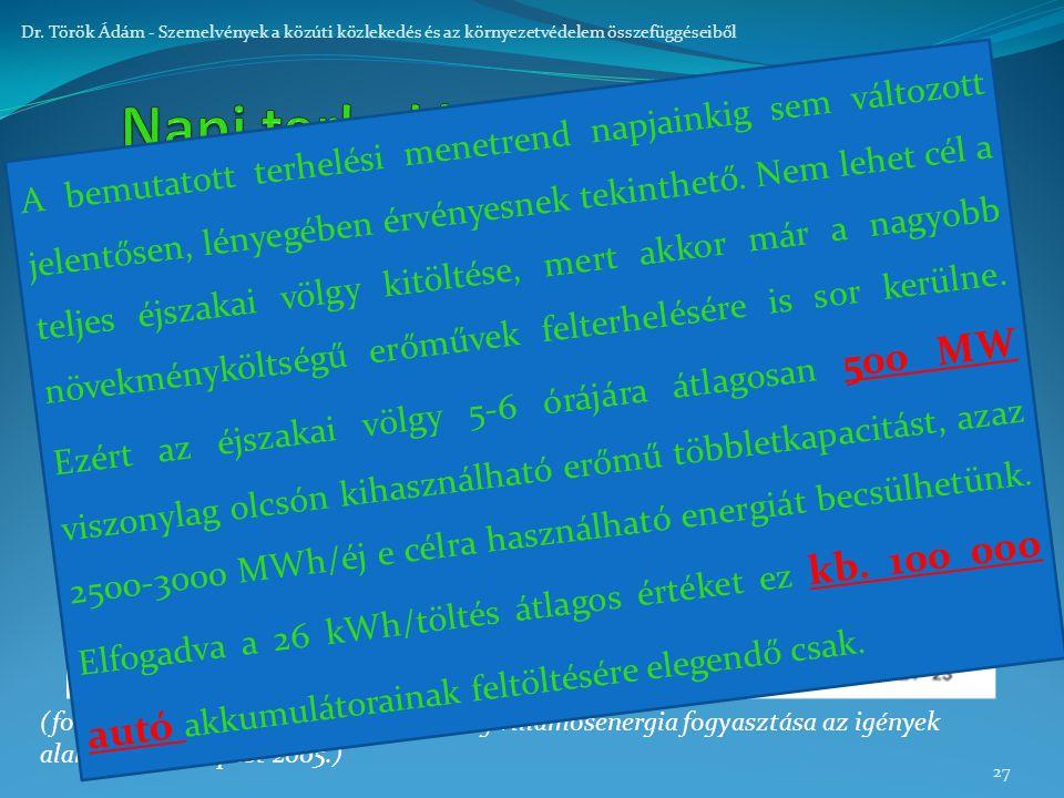 27 Dr. Török Ádám - Szemelvények a közúti közlekedés és az környezetvédelem összefüggéseiből (forrás: Dr. Stróbl Alajos: Magyarország villamosenergia