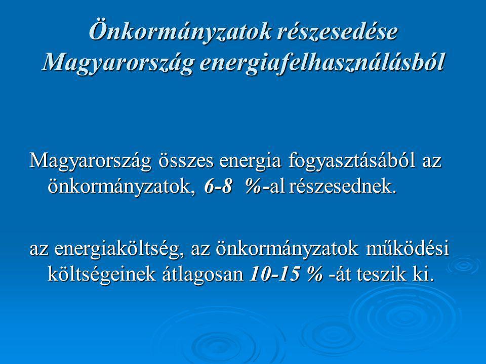 Önkormányzatok részesedése Magyarország energiafelhasználásból Magyarország összes energia fogyasztásából az önkormányzatok, 6-8 %-al részesednek.