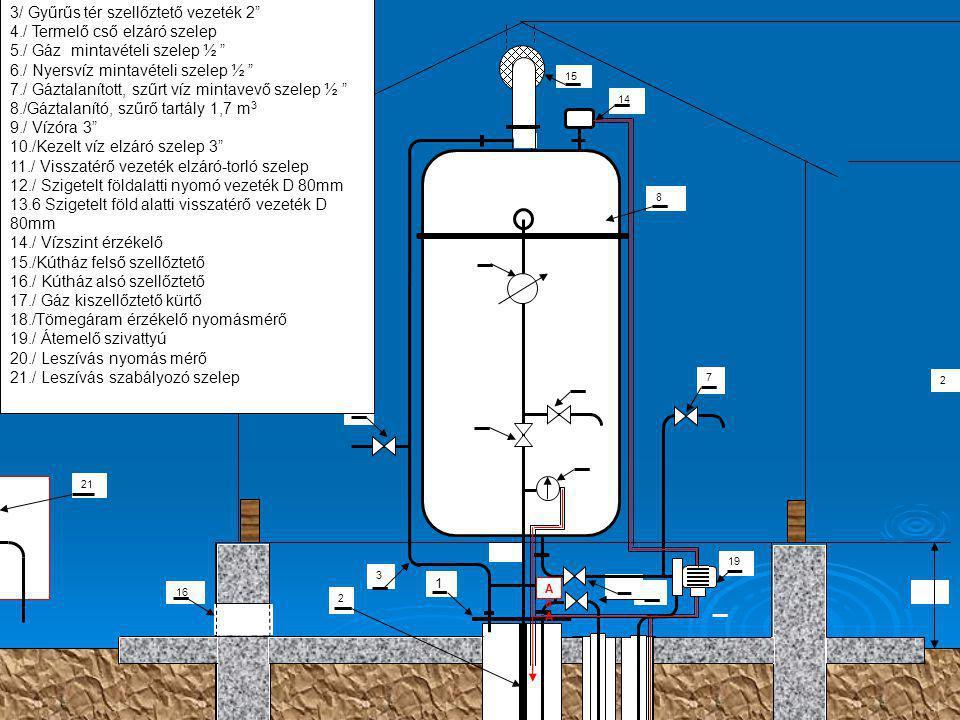 2 21 2 +0,0 0 -80 23 13 5 1212 10 6 5 4 3 2 400 325 55 255 1 1./ Kútfej D420 mm 2./Termelő cső 3/4 3/ Gyűrűs tér szellőztető vezeték 2 4./ Termelő cső elzáró szelep 5./ Gáz mintavételi szelep ½ 6./ Nyersvíz mintavételi szelep ½ 7./ Gáztalanított, szűrt víz mintavevő szelep ½ 8./Gáztalanító, szűrő tartály 1,7 m 3 9./ Vízóra 3 10./Kezelt víz elzáró szelep 3 11./ Visszatérő vezeték elzáró-torló szelep 12./ Szigetelt földalatti nyomó vezeték D 80mm 13.6 Szigetelt föld alatti visszatérő vezeték D 80mm 14./ Vízszint érzékelő 15./Kútház felső szellőztető 16./ Kútház alsó szellőztető 17./ Gáz kiszellőztető kürtő 18./Tömegáram érzékelő nyomásmérő 19./ Átemelő szivattyú 20./ Leszívás nyomás mérő 21./ Leszívás szabályozó szelep 7 8 9 11 14 15 16 17 18 19 AaAAaA A TAB KOPPÁNY-VÖLGYE TANUSZODA KÚTHÁZ GÁPÉSZET