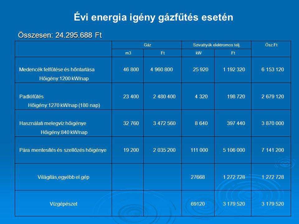 Évi energia igény gázfűtés esetén Összesen: 24.295.688 Ft Gáz Szivattyúk elektromos telj. Ösz.Ft m3 Ft kW Ft Medencék felfűtése és hőntartása 46 800 4