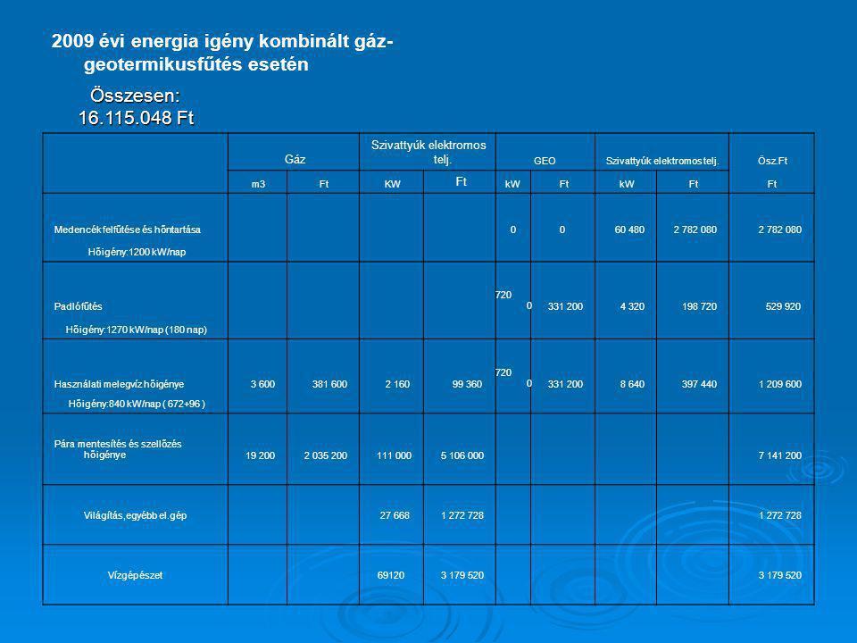 2009 évi energia igény kombinált gáz- geotermikusfűtés esetén Összesen: 16.115.048 Ft Gáz Szivattyúk elektromos telj. GEO Szivattyúk elektromos telj.