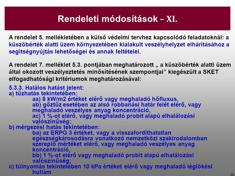 -35- A rendelet 5. mellékletében a külső védelmi tervhez kapcsolódó feladatoknál: a küszöbérték alatti üzem környezetében kialakult veszélyhelyzet elh
