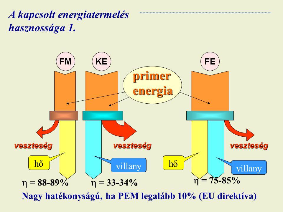  = 88-89%  = 33-34%  = 75-85% veszteségveszteségveszteség primer energia hő villany FMKEFE A kapcsolt energiatermelés hasznossága 1. Nagy hatékonys