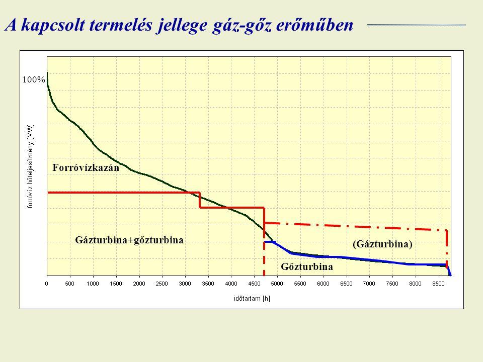 100% Forróvízkazán Gázturbina+gőzturbina Gőzturbina (Gázturbina) A kapcsolt termelés jellege gáz-gőz erőműben