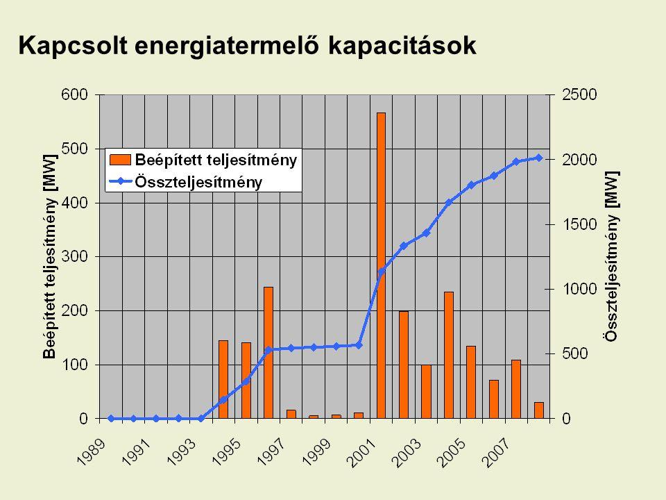 Kapcsolt energiatermelő kapacitások