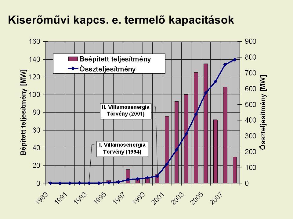 Kiserőművi kapcs. e. termelő kapacitások