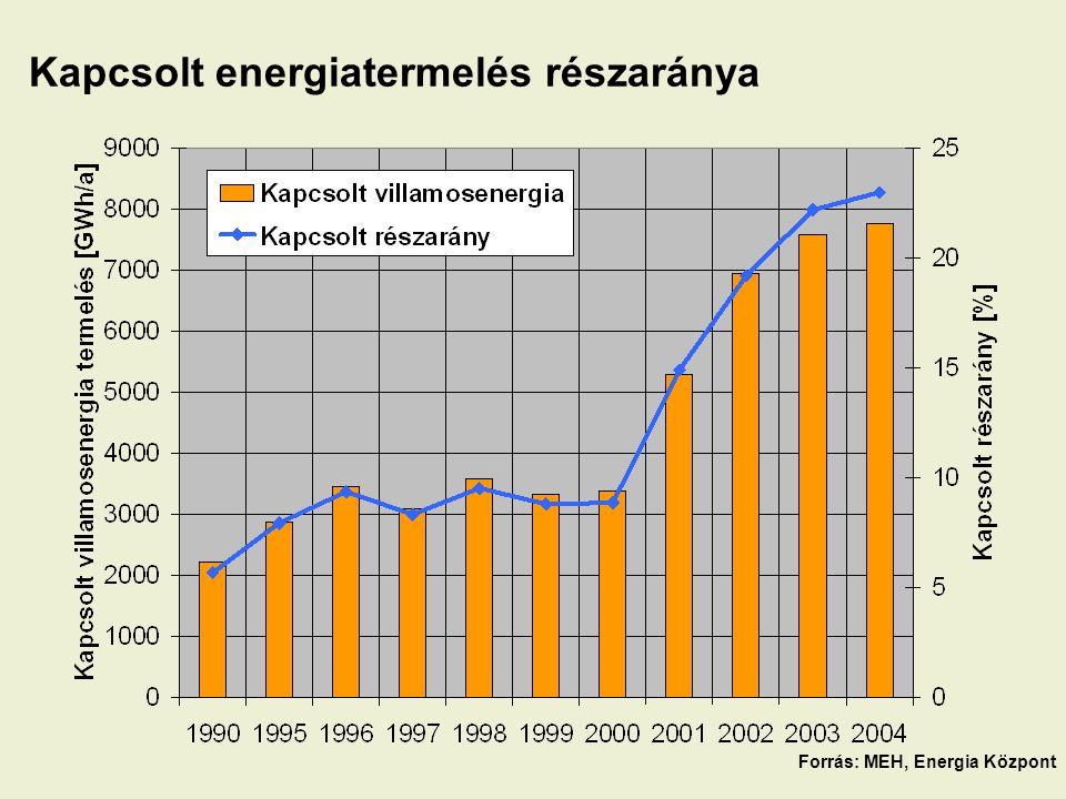 Kapcsolt energiatermelés részaránya Forrás: MEH, Energia Központ