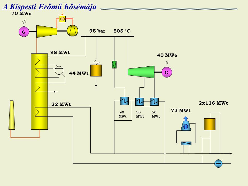 G 70 MWe 95 bar 505 °C G 40 MWe 73 MWt 2x116 MWt 44 MWt 50 MWt 50 MWt 90 MWt 22 MWt 98 MWt A Kispesti Erőmű hősémája