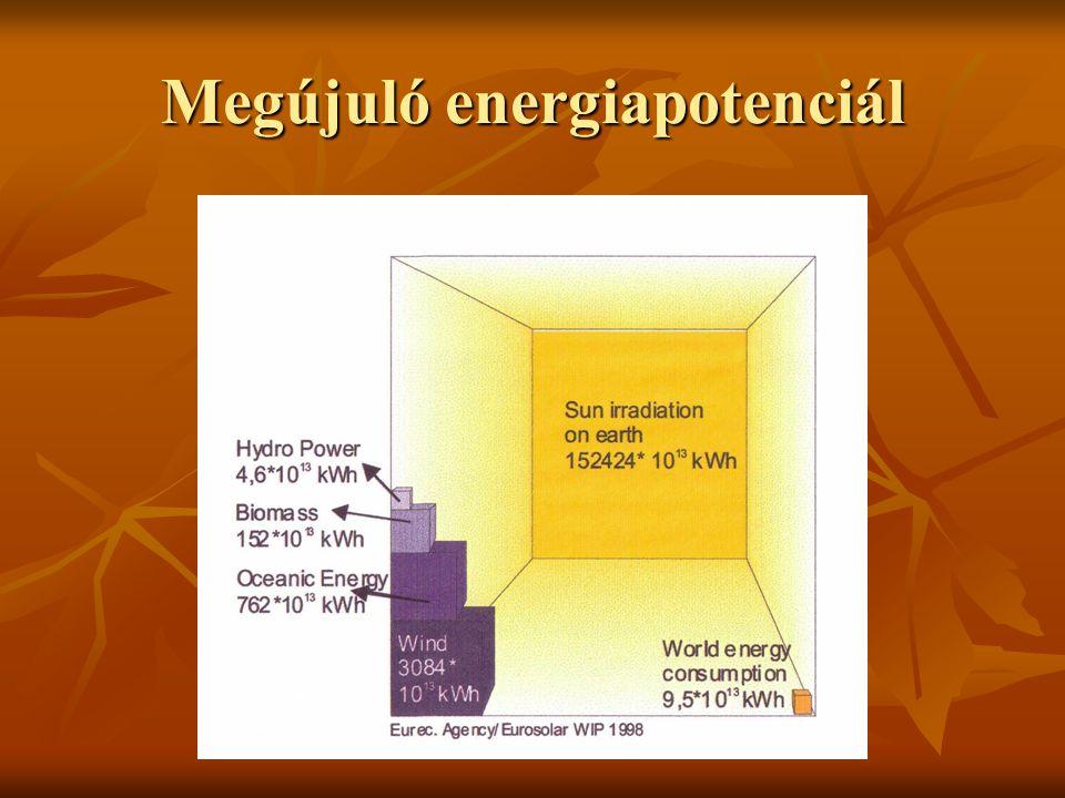 Megújuló energiapotenciál