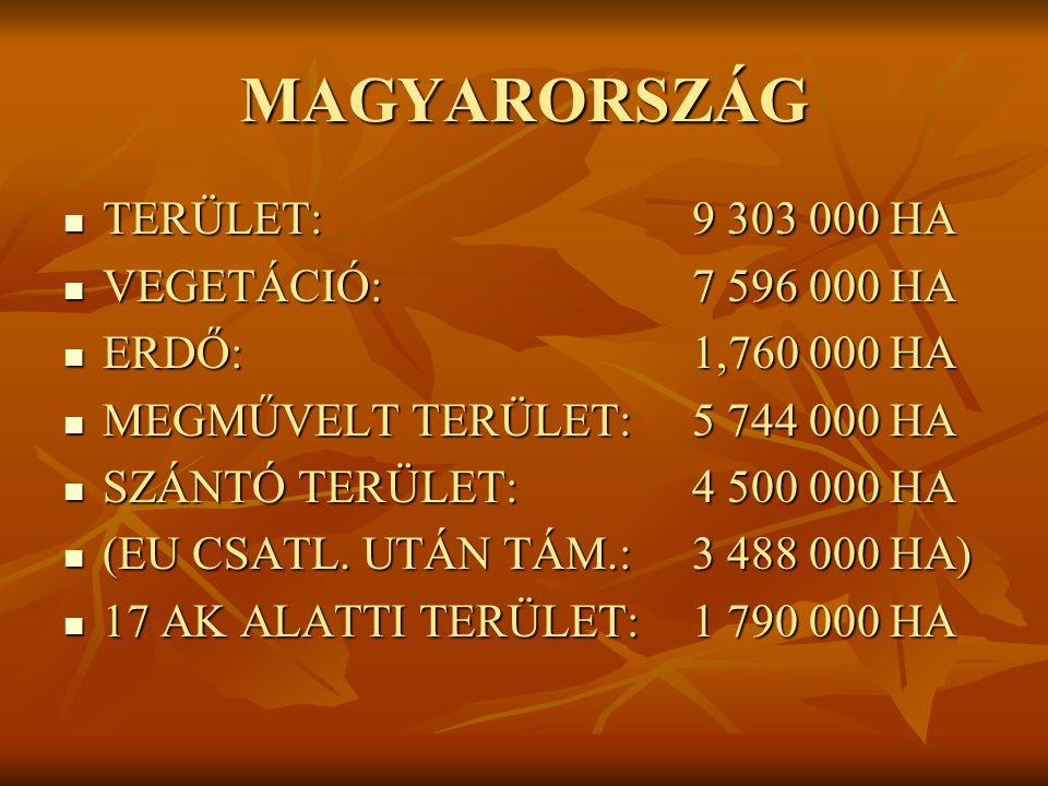 MAGYARORSZÁG TERÜLET:9 303 000 HA TERÜLET:9 303 000 HA VEGETÁCIÓ:7 596 000 HA VEGETÁCIÓ:7 596 000 HA ERDŐ:1,760 000 HA ERDŐ:1,760 000 HA MEGMŰVELT TERÜLET:5 744 000 HA MEGMŰVELT TERÜLET:5 744 000 HA SZÁNTÓ TERÜLET:4 500 000 HA SZÁNTÓ TERÜLET:4 500 000 HA (EU CSATL.