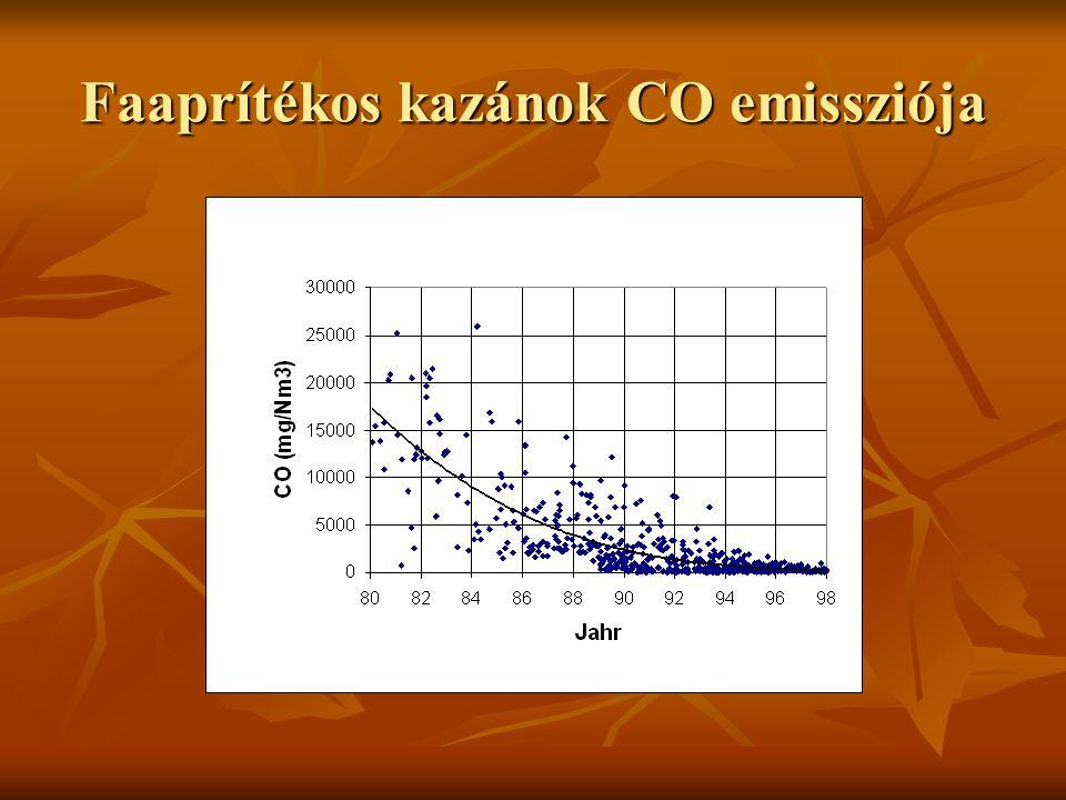 Faaprítékos kazánok CO emissziója