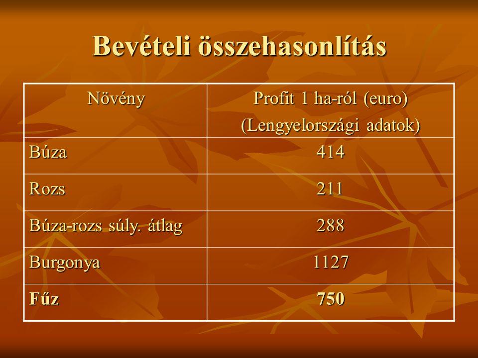 Bevételi összehasonlítás Növény Profit 1 ha-ról (euro) (Lengyelországi adatok) Búza414 Rozs211 Búza-rozs súly.