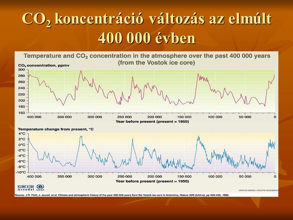 CO 2 koncentráció változás az elmúlt 400 000 évben