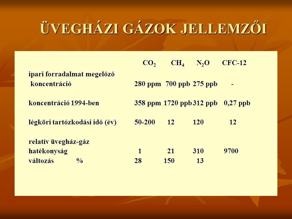 ÜVEGHÁZI GÁZOK JELLEMZŐI CO 2 CH 4 N 2 OCFC-12 CO 2 CH 4 N 2 OCFC-12 ipari forradalmat megelőző ipari forradalmat megelőző koncentráció280 ppm 700 ppb275 ppb - koncentráció280 ppm 700 ppb275 ppb - koncentráció 1994-ben358 ppm1720 ppb312 ppb 0,27 ppb koncentráció 1994-ben358 ppm1720 ppb312 ppb 0,27 ppb légköri tartózkodási idő (év)50-200 12120 12 légköri tartózkodási idő (év)50-200 12120 12 relatív üvegház-gáz relatív üvegház-gáz hatékonyság 1 21310 9700 változás%28150 13 változás%28150 13