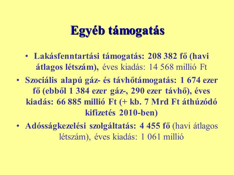 Egyéb támogatás Lakásfenntartási támogatás: 208 382 fő (havi átlagos létszám), éves kiadás: 14 568 millió Ft Szociális alapú gáz- és távhőtámogatás: 1