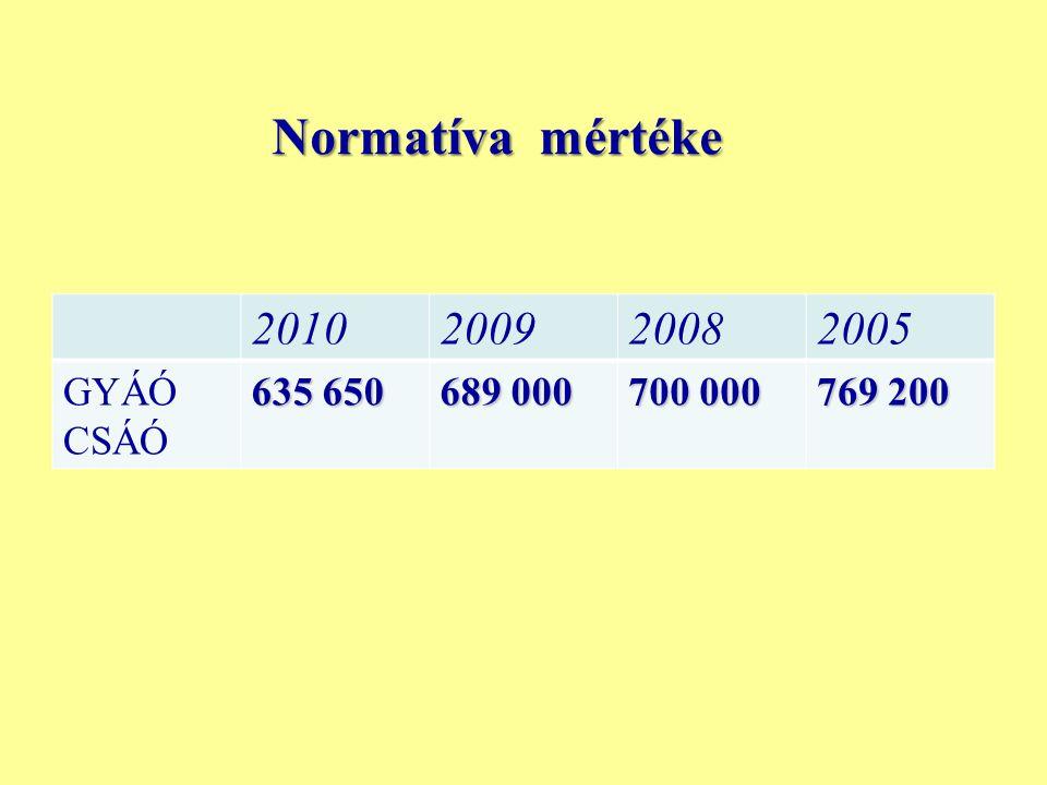 Normatíva mértéke 2010200920082005 GYÁÓ CSÁÓ 635 650 689 000 700 000 769 200