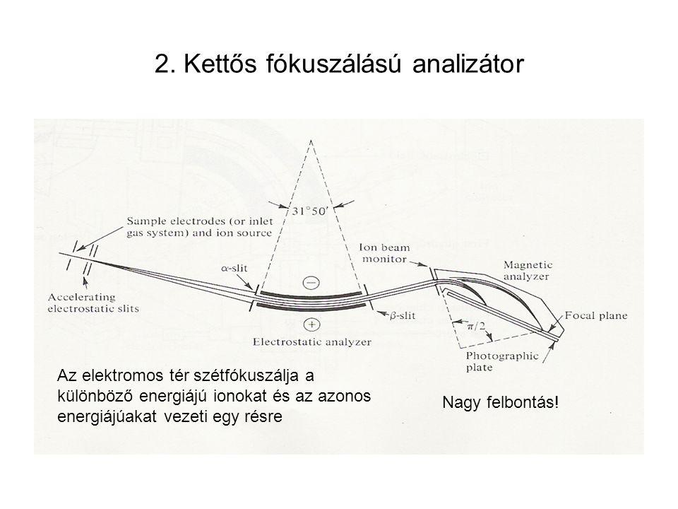 2. Kettős fókuszálású analizátor Az elektromos tér szétfókuszálja a különböző energiájú ionokat és az azonos energiájúakat vezeti egy résre Nagy felbo