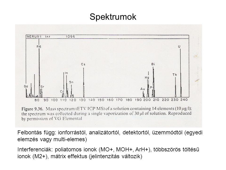 Spektrumok Felbontás függ: ionforrástól, analizátortól, detektortól, üzemmódtól (egyedi elemzés vagy multi-elemes) Interferenciák: poliatomos ionok (M