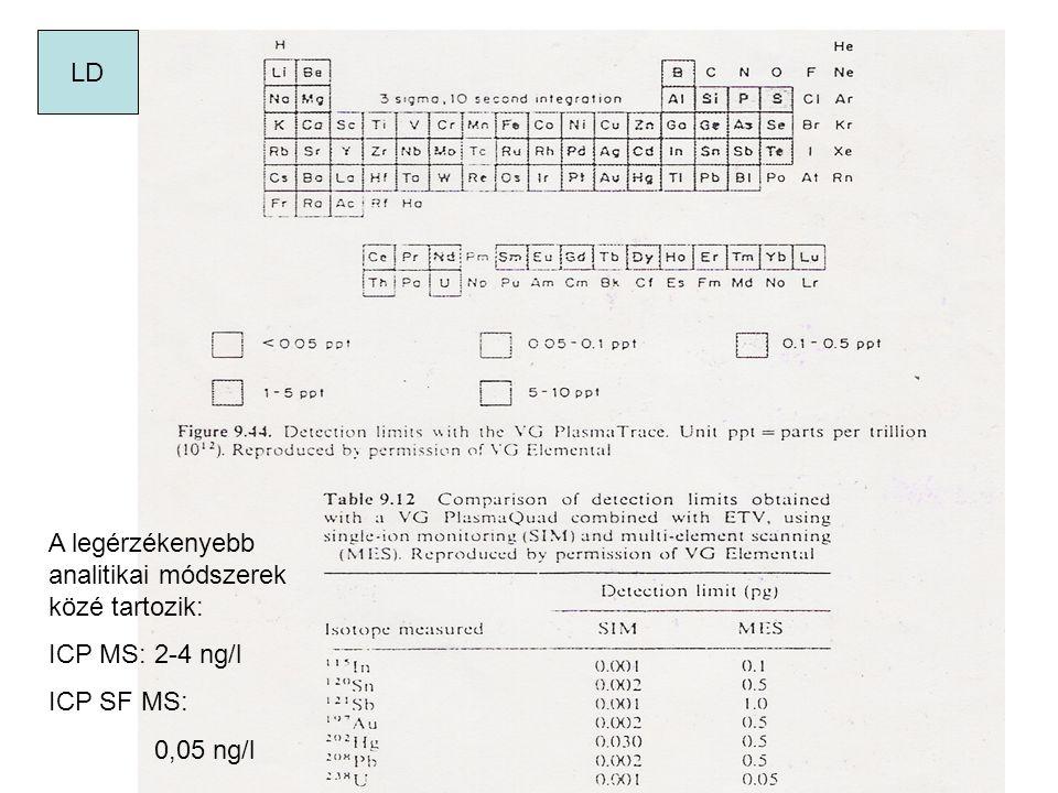 LD A legérzékenyebb analitikai módszerek közé tartozik: ICP MS: 2-4 ng/l ICP SF MS: 0,05 ng/l
