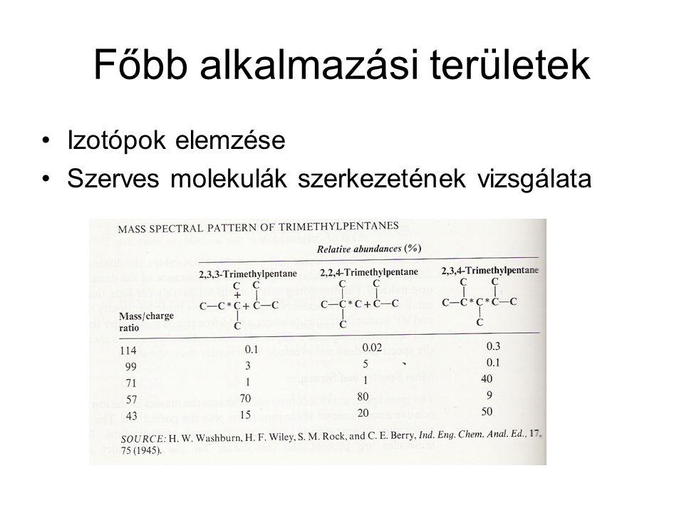 Főbb alkalmazási területek Izotópok elemzése Szerves molekulák szerkezetének vizsgálata