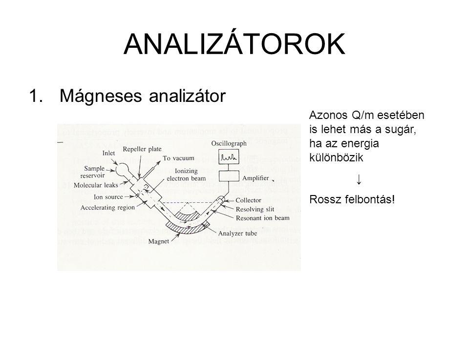 ANALIZÁTOROK 1.Mágneses analizátor Azonos Q/m esetében is lehet más a sugár, ha az energia különbözik ↓ Rossz felbontás!