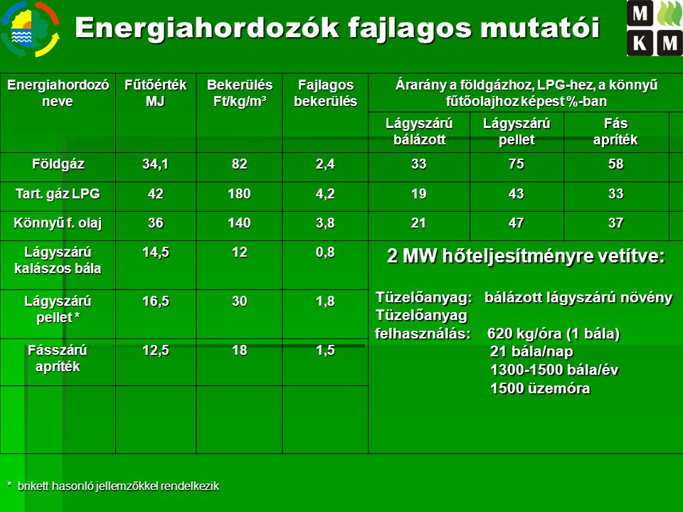 EnergiahordozóneveFűtőértékMJBekerülés Ft/kg/m³ Fajlagosbekerülés Árarány a földgázhoz, LPG-hez, a könnyű fűtőolajhoz képest %-ban Lágyszárú bálázott