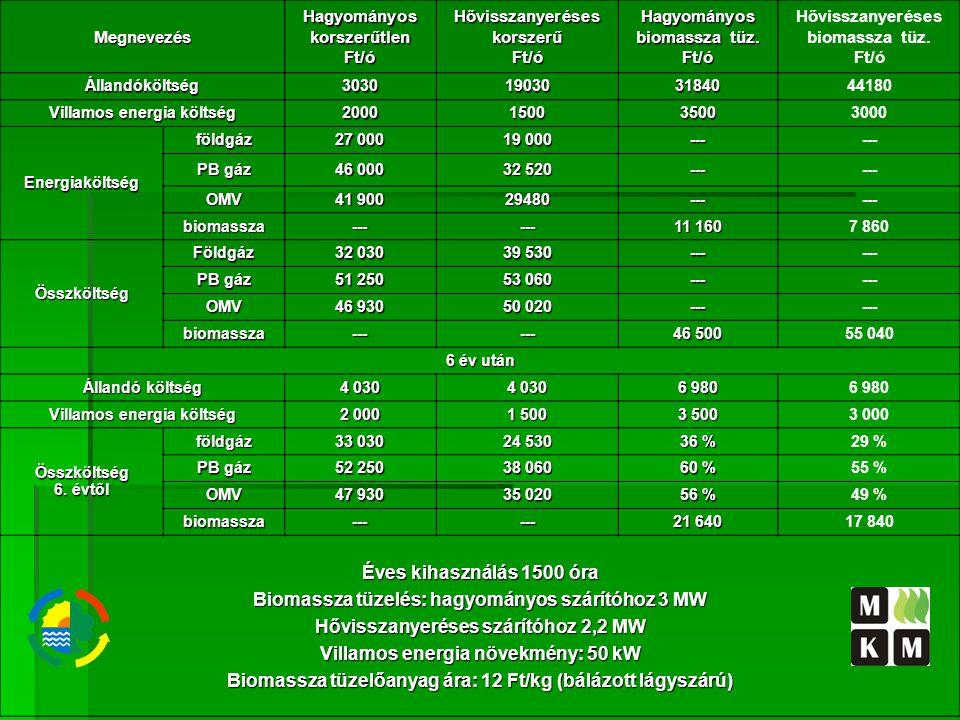 MegnevezésHagyományoskorszerűtlenFt/óHővisszanyeréseskorszerűFt/óHagyományos biomassza tüz.