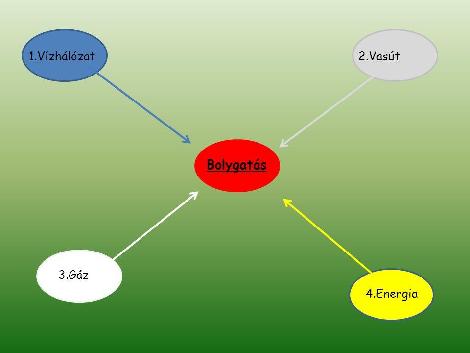 Bolygatás 1.Vízhálózat2.Vasút 4.Energia 3.Gáz