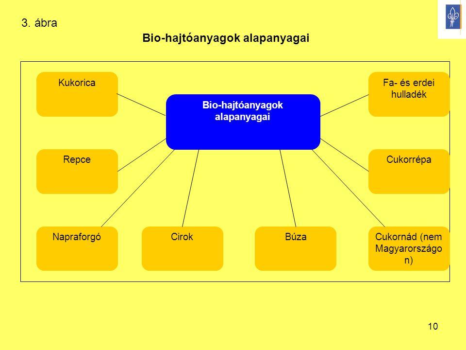 10 Bio-hajtóanyagok alapanyagai Kukorica CukorrépaRepce Cukornád (nem Magyarországo n) NapraforgóCirokBúza Fa- és erdei hulladék 3. ábra
