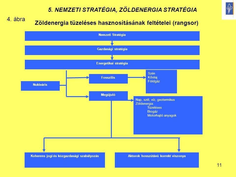 11 Zöldenergia tüzeléses hasznosításának feltételei (rangsor) Nemzeti Stratégia Gazdasági stratégia Energetikai stratégia Fosszilis Megújuló Koherens