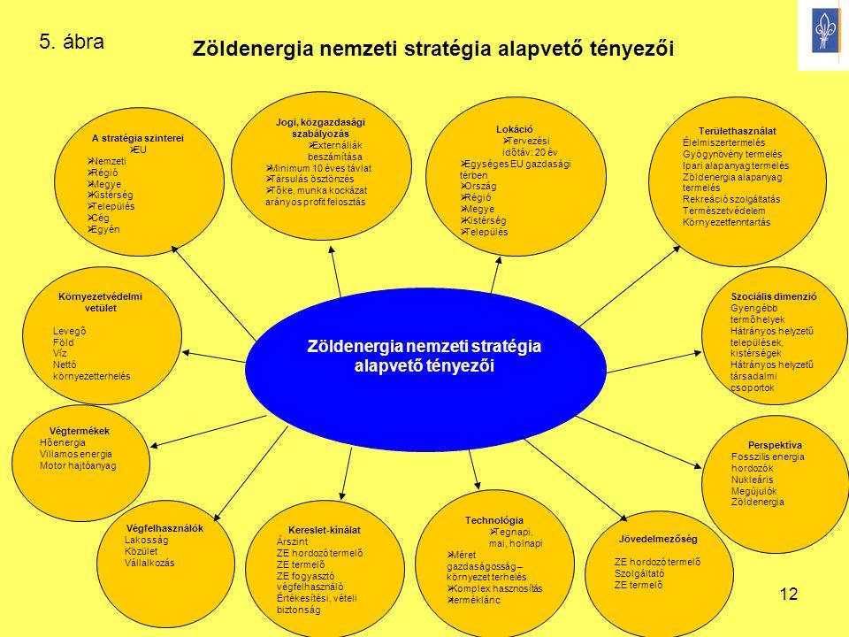 12 Zöldenergia nemzeti stratégia alapvető tényezői Területhasználat Élelmiszertermelés Gyógynövény termelés Ipari alapanyag termelés Zöldenergia alapa
