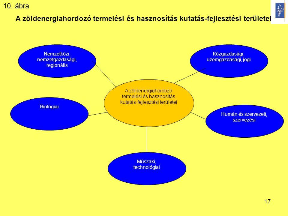 17 A zöldenergiahordozó termelési és hasznosítás kutatás-fejlesztési területei Közgazdasági, üzemgazdasági, jogi Nemzetközi, nemzetgazdasági, regionál