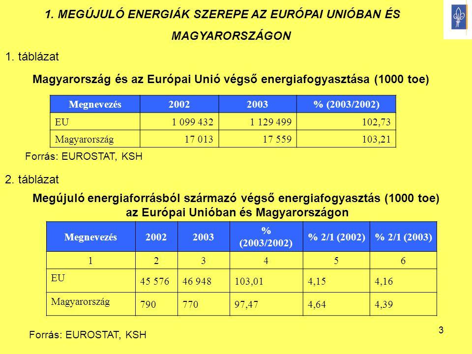 3 Megújuló energiaforrásból származó végső energiafogyasztás (1000 toe) az Európai Unióban és Magyarországon Megnevezés20022003 % (2003/2002) % 2/1 (2