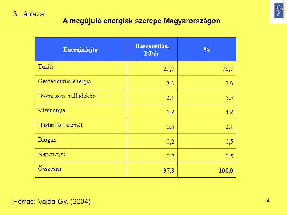 4 A megújuló energiák szerepe Magyarországon Energiafajta Hasznosítás, PJ/év % Tűzifa 29,778,7 Geotermikus energia 3,07,9 Biomassza hulladékból 2,15,5