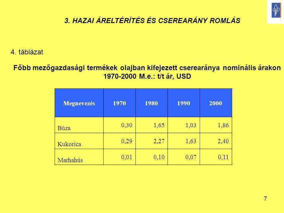 7 Főbb mezőgazdasági termékek olajban kifejezett cserearánya nominális árakon 1970-2000 M.e.: t/t ár, USD Megnevezés1970198019902000 Búza 0,301,651,03