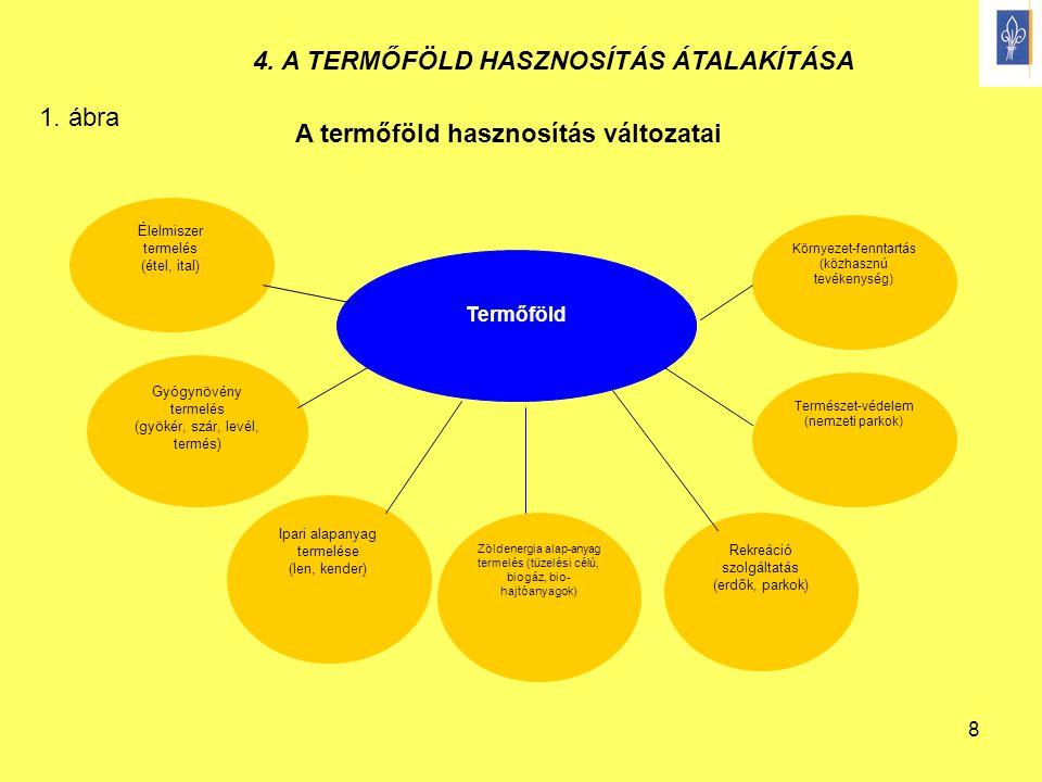 8 Termőföld Élelmiszer termelés (étel, ital) Zöldenergia alap-anyag termelés (tüzelési célú, biogáz, bio- hajtóanyagok) Természet-védelem (nemzeti par