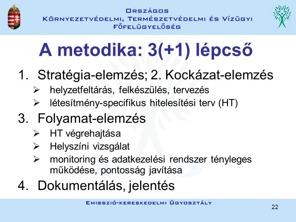 22 A metodika: 3(+1) lépcső 1.Stratégia-elemzés; 2. Kockázat-elemzés  helyzetfeltárás, felkészülés, tervezés  létesítmény-specifikus hitelesítési te