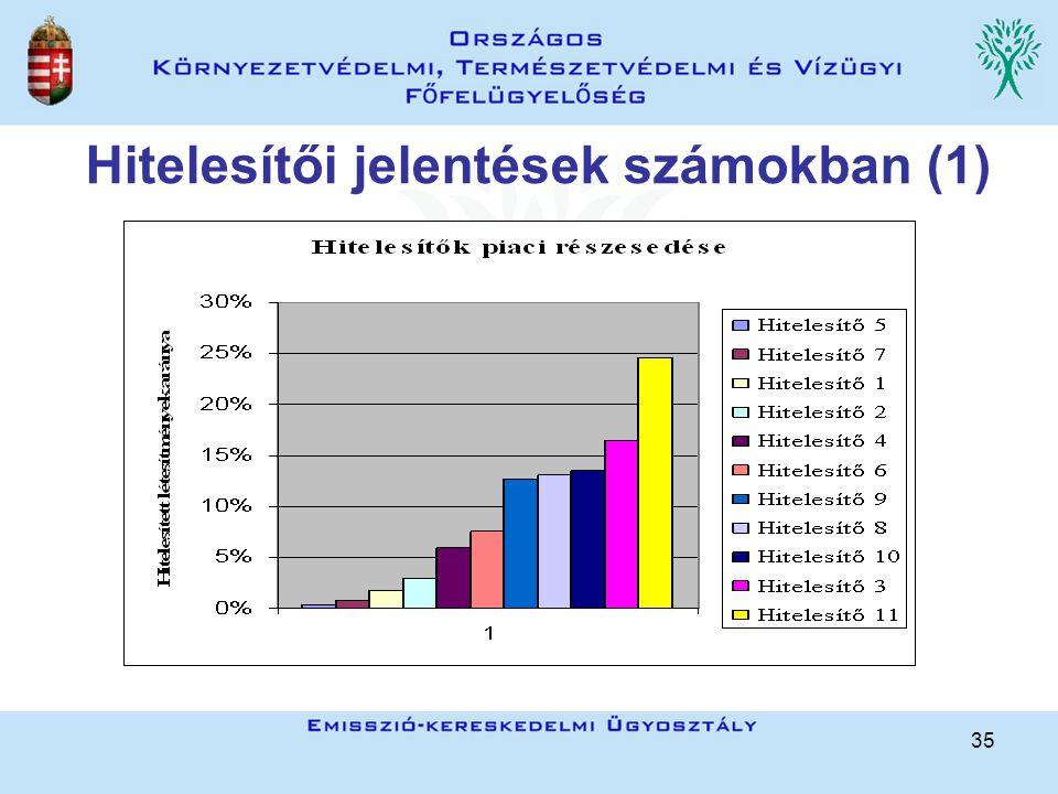 35 Hitelesítői jelentések számokban (1)